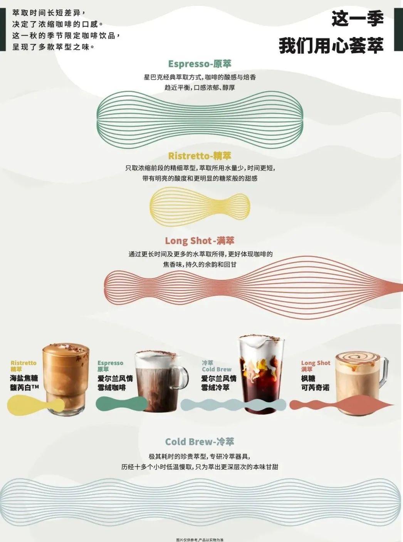 星巴克一年一度咖啡文化节如期而至!与星级咖啡师近距离接触,还可以惊喜体验4款季节限定新品!(图5)